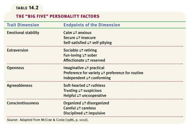 dimension in big five personality traits psychology essay At the time, personality was not a sub-discipline of psychology (application) allport found that there were more than 4,000 words to describe personality traits he felt that there were too many repetitive traits so he broke them down into three categorizes.